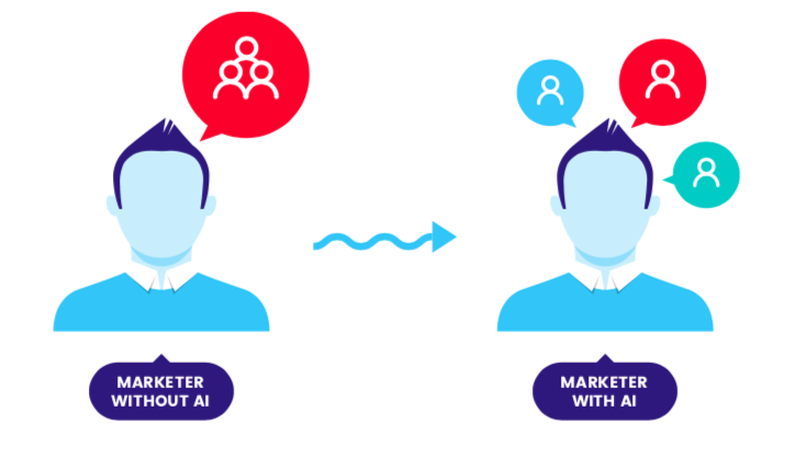 Marketers and AI